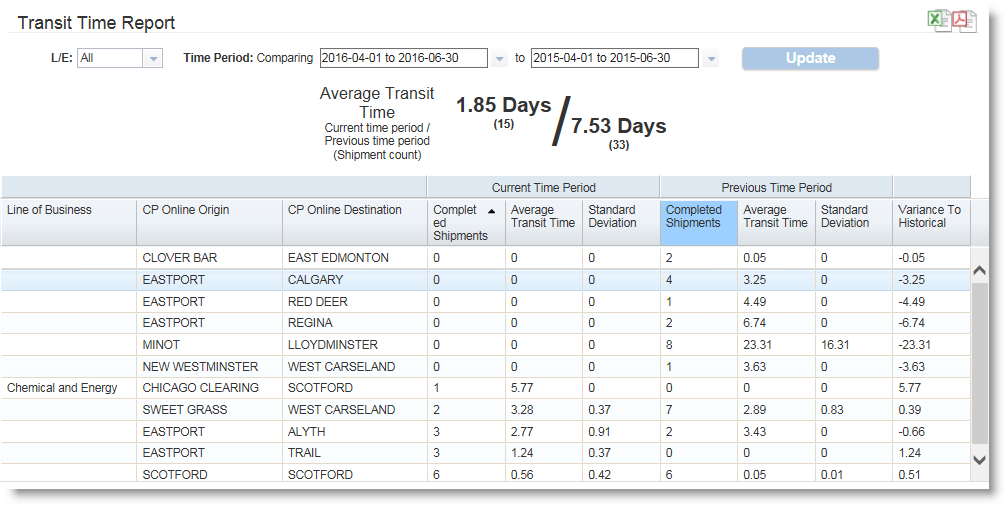 cp rail transit time report